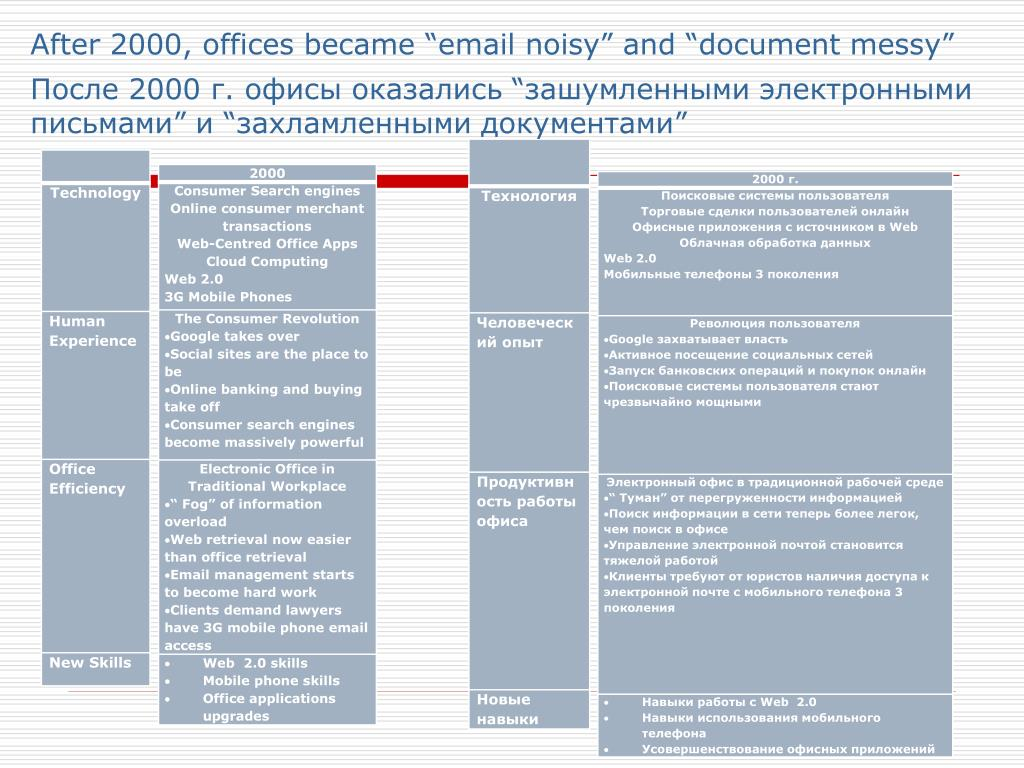 "After 2000, offices became ""email noisy"" and ""document messy"""