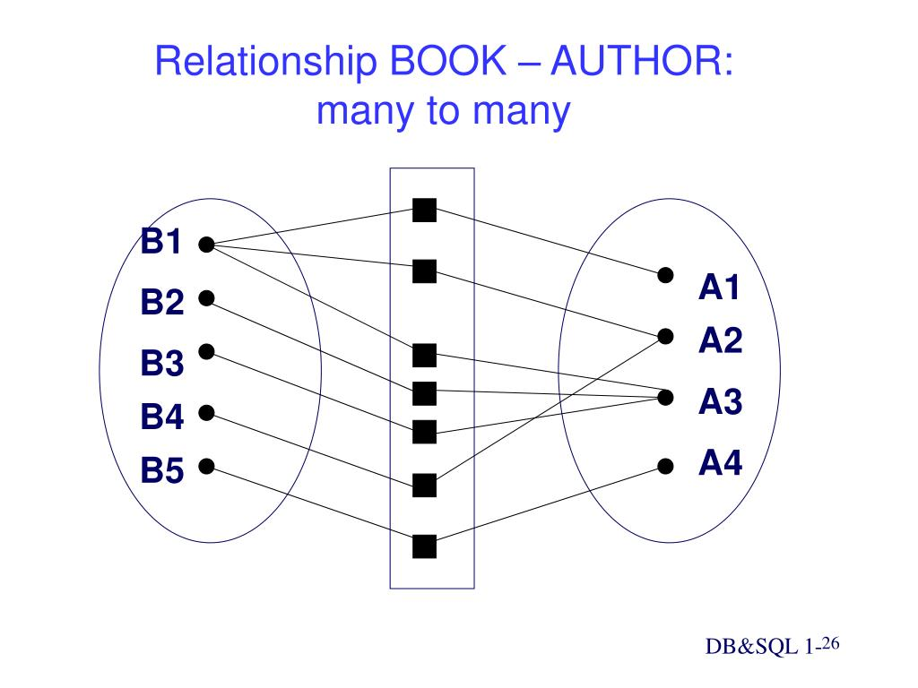 Relationship BOOK – AUTHOR: