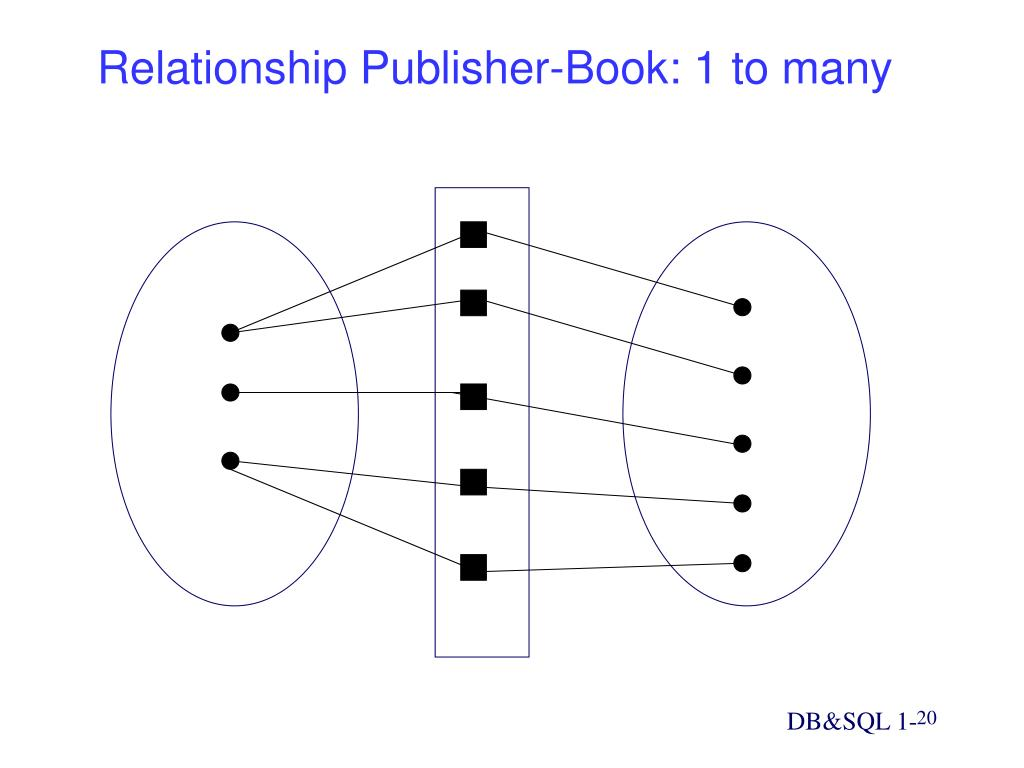 Relationship Publisher-Book: 1 to many