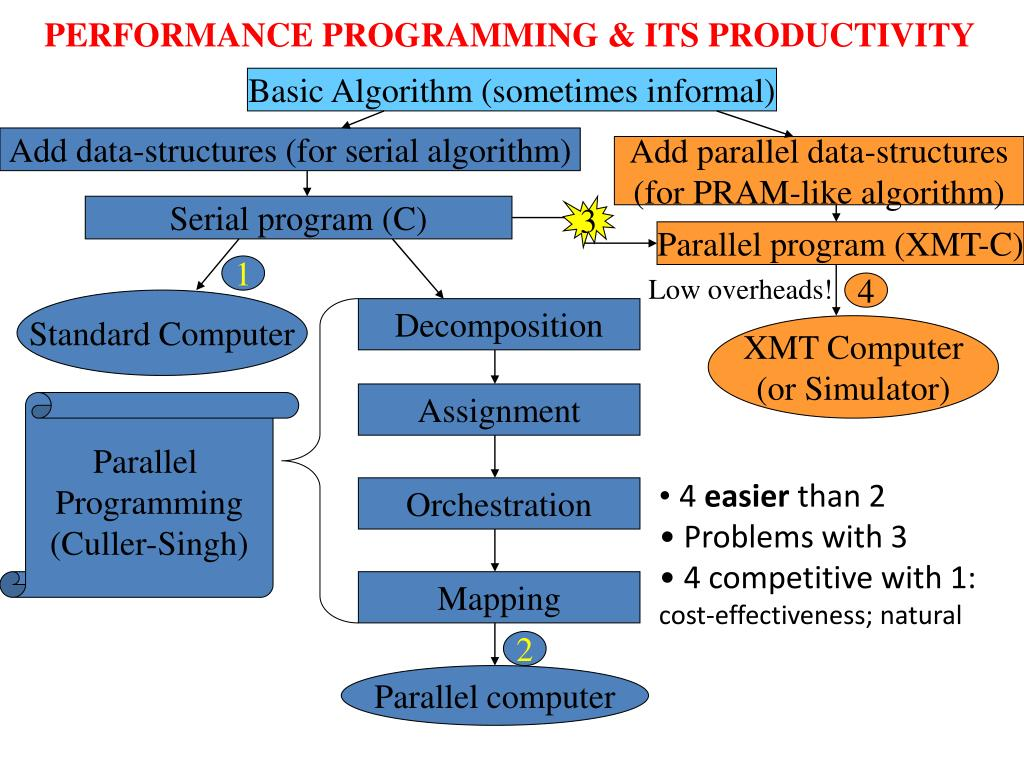 PERFORMANCE PROGRAMMING & ITS PRODUCTIVITY