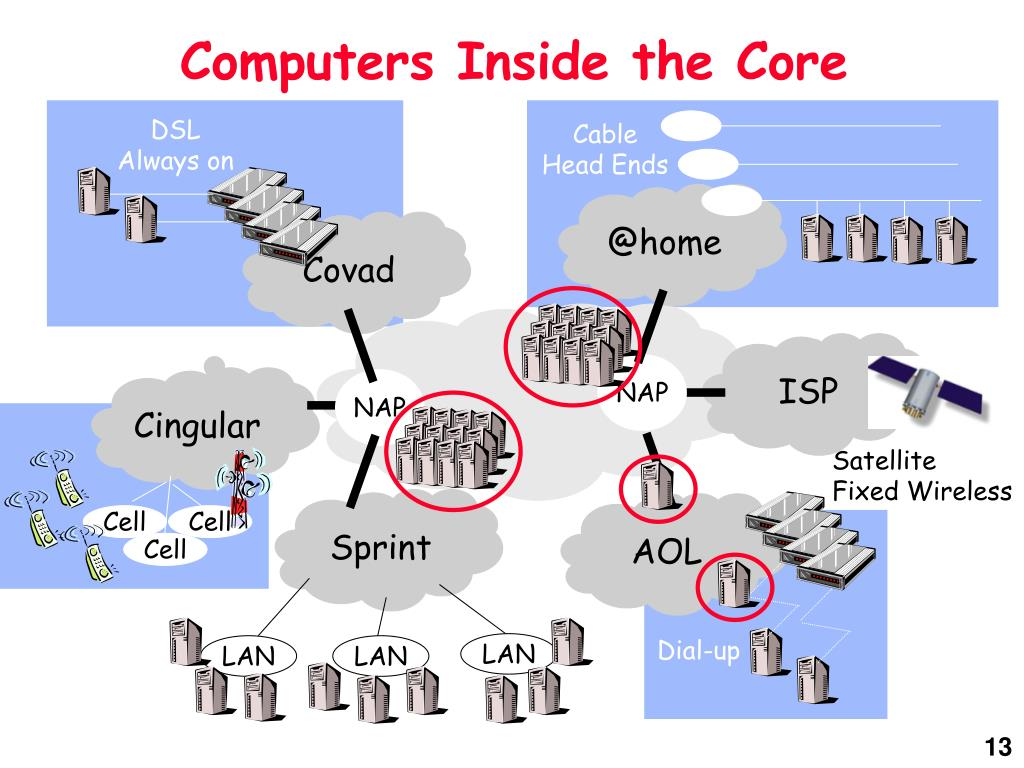 Computers Inside the Core