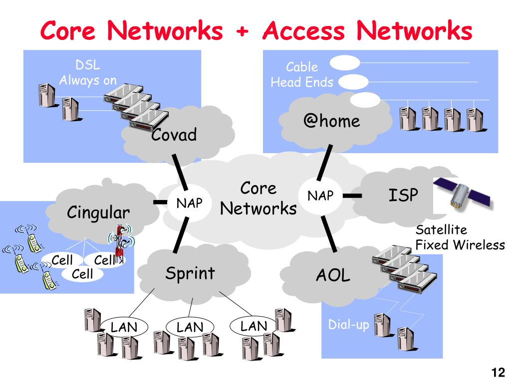 Core Networks + Access Networks