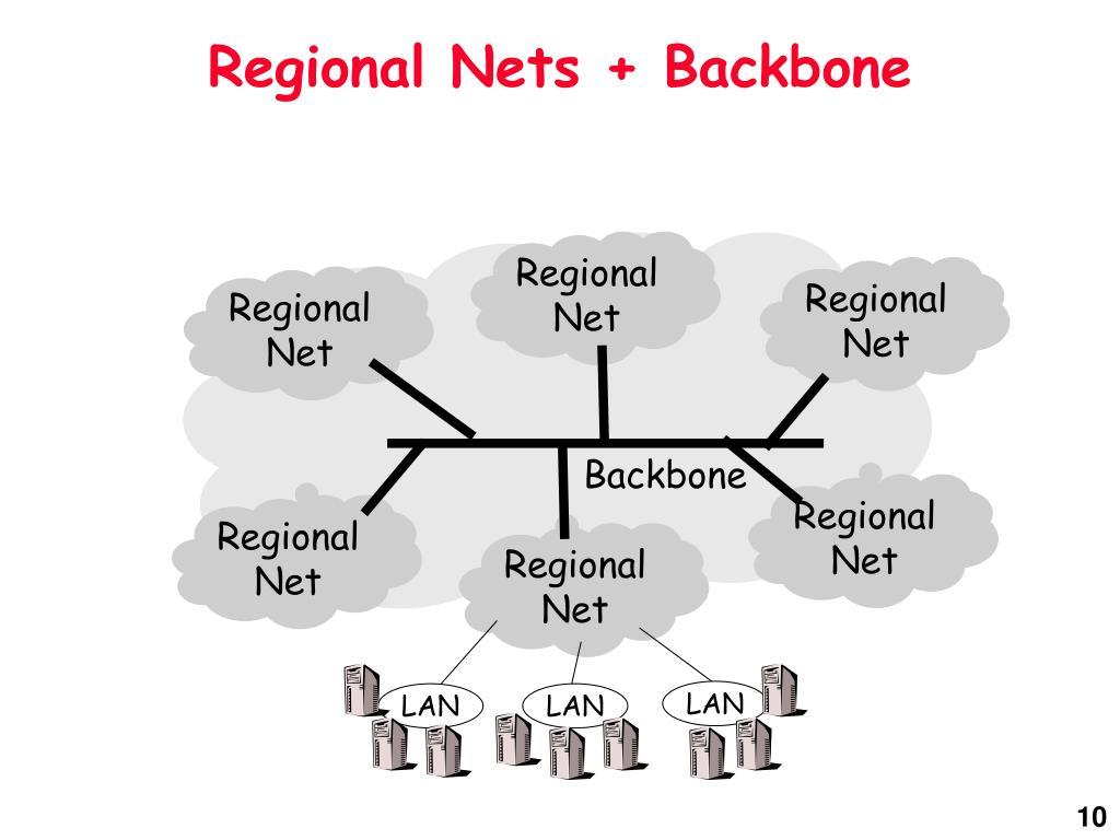 Regional Nets + Backbone