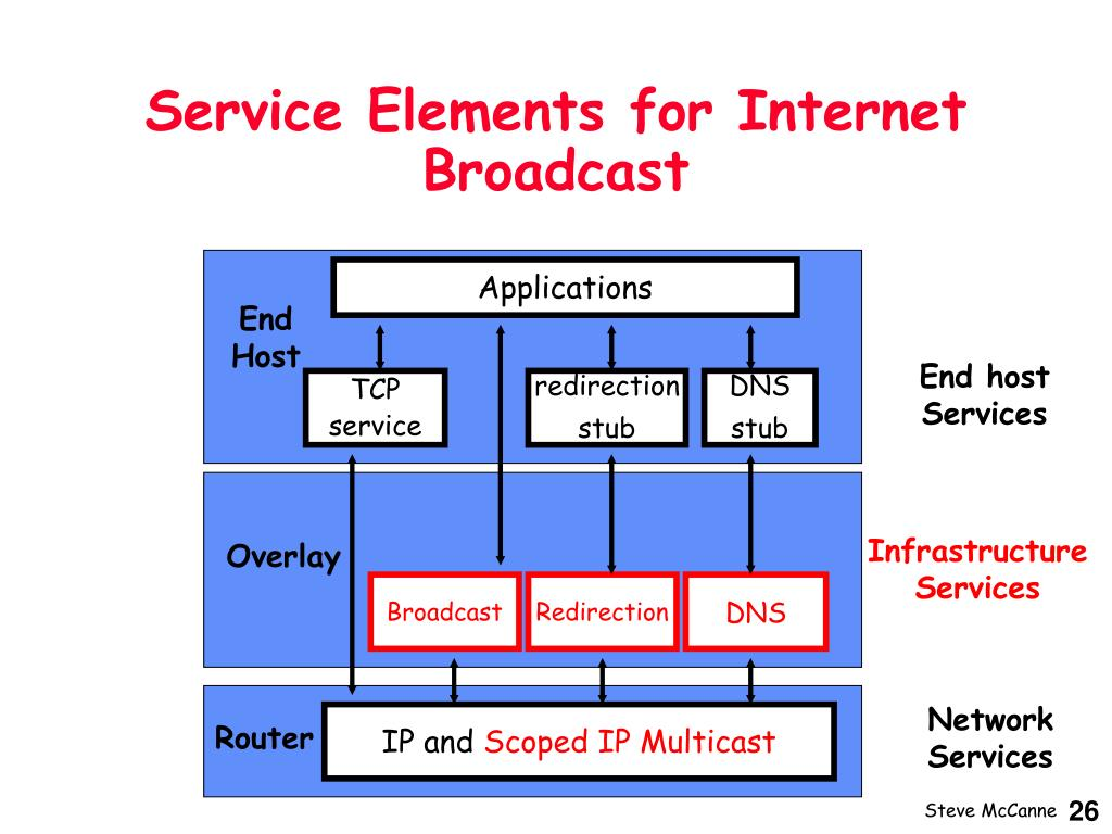 Service Elements for Internet Broadcast