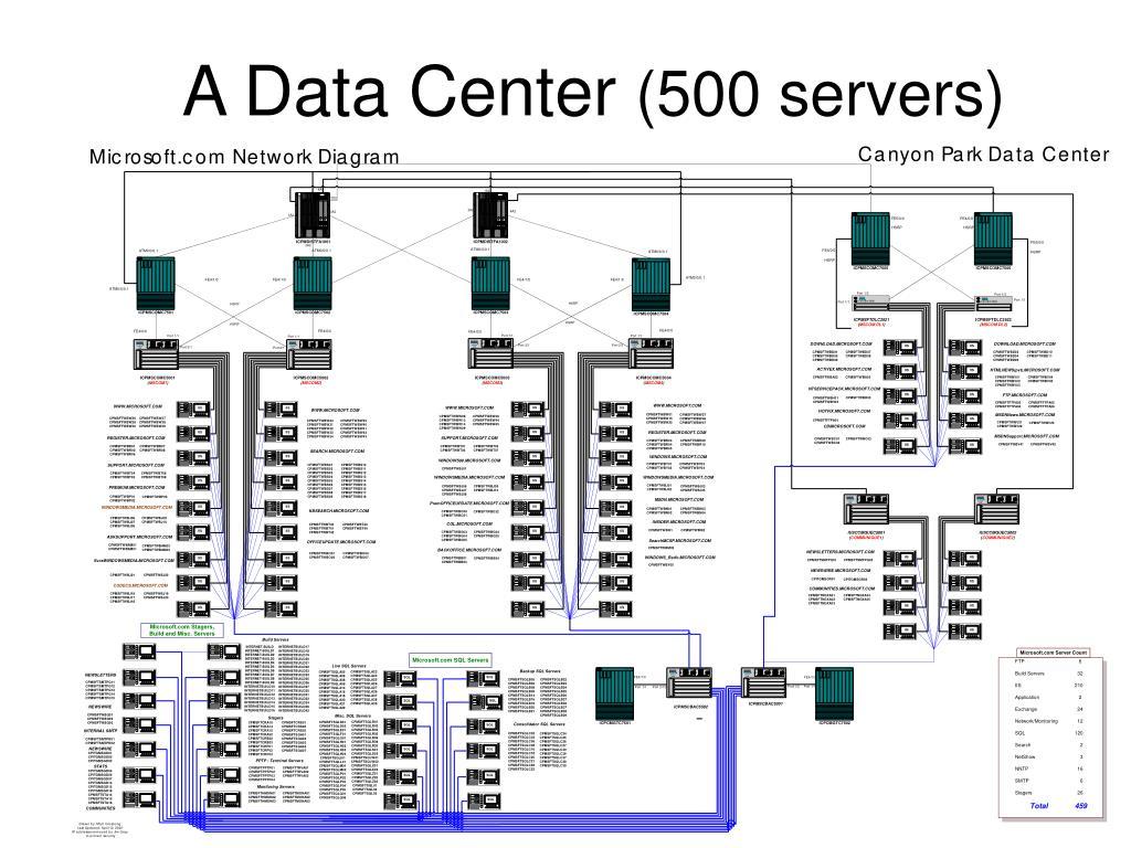 A Data Center