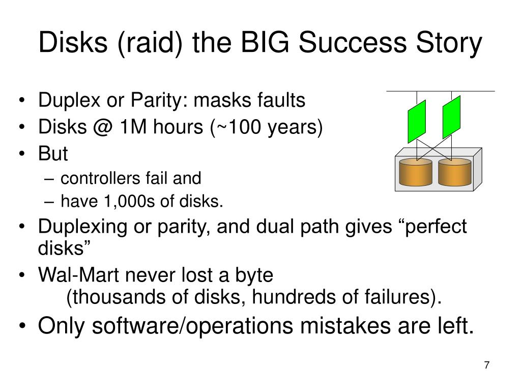 Disks (raid) the BIG Success Story
