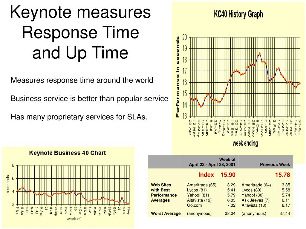 Keynote measures Response Time