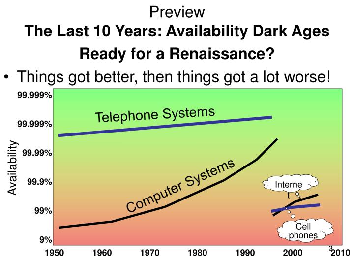 Preview the last 10 years availability dark ages ready for a renaissance l.jpg