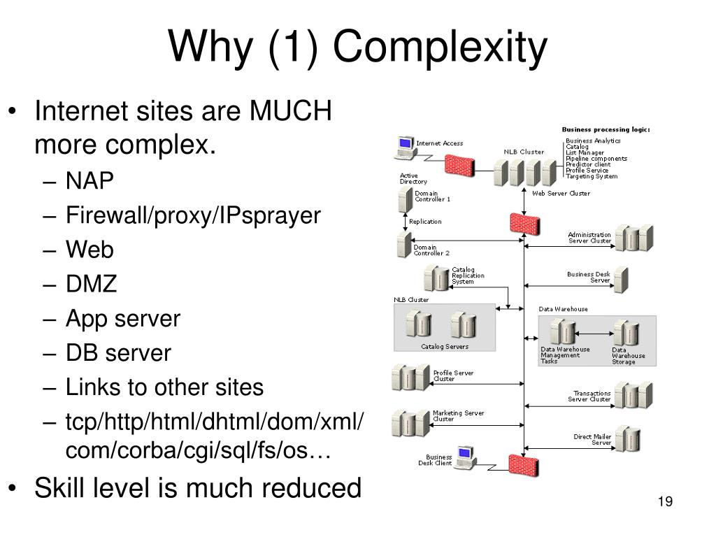 Why (1) Complexity