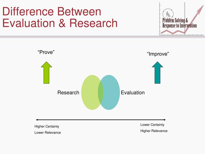 Difference Between Evaluation & Research
