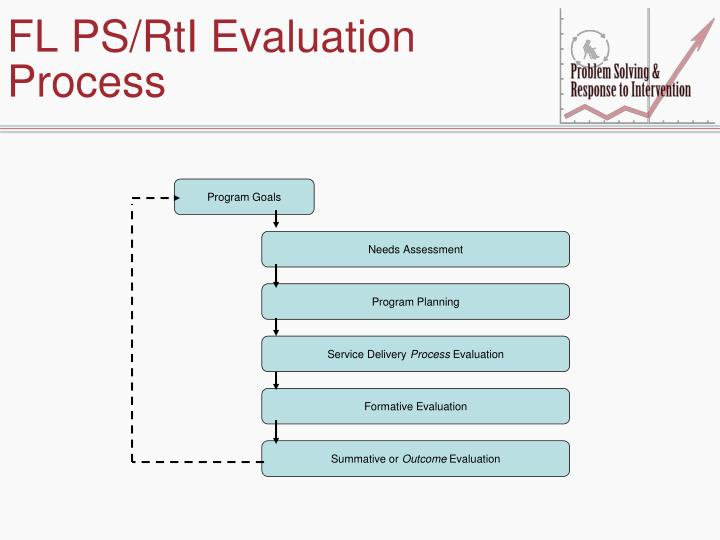 FL PS/RtI Evaluation Process