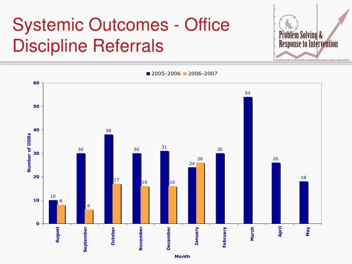 Systemic Outcomes - Office Discipline Referrals