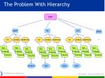 the problem with hierarchy7