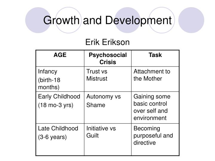 psychosocial foundations of growth development and Erikson views psychosocial growth occurs in phases eight stages of the life cycle erikson explains 8 developmental stages in which physical, cognitive, instinctual, and sexual changes combine to trigger an internal crisis whose resolution results in either psychosocial regression or growth and the development of specific virtues.