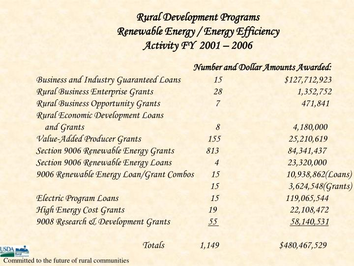 Rural Development Programs