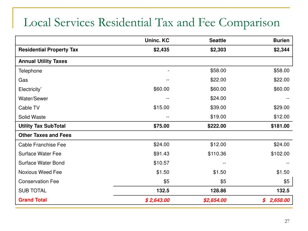 Local Services Residential Tax and Fee Comparison