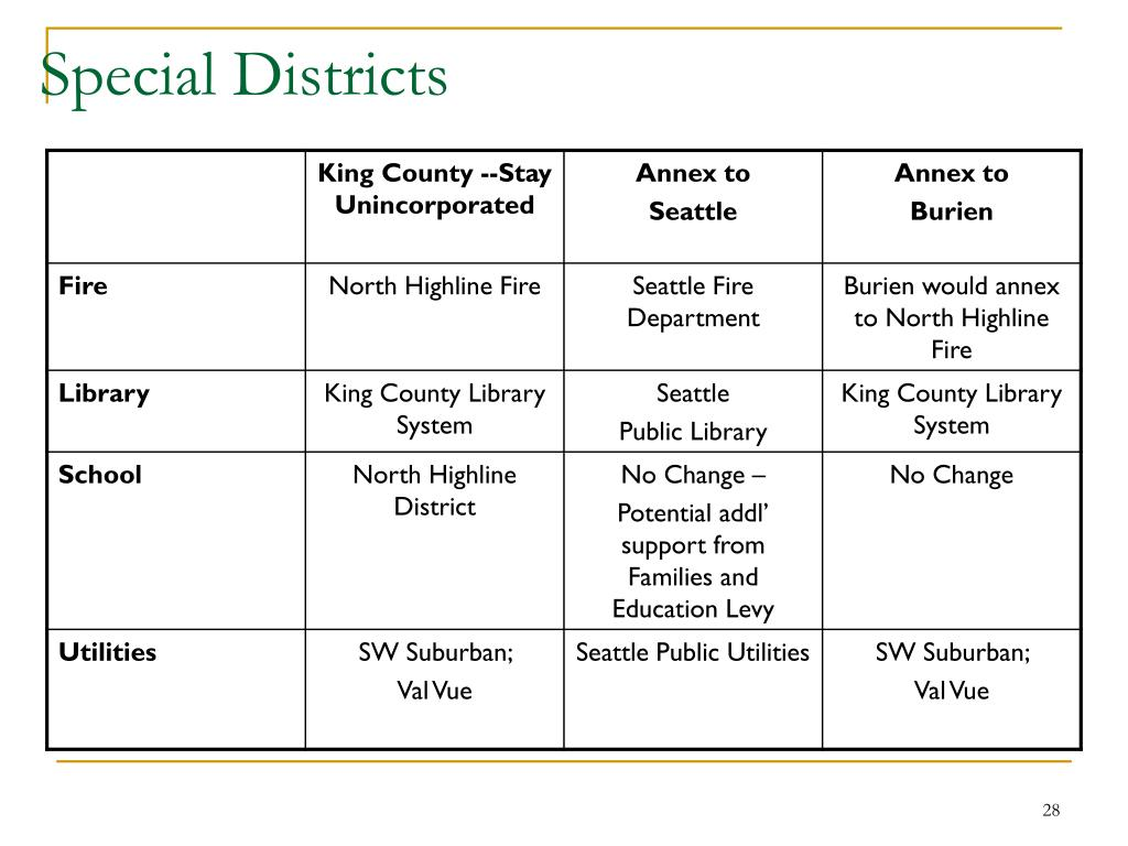 Special Districts