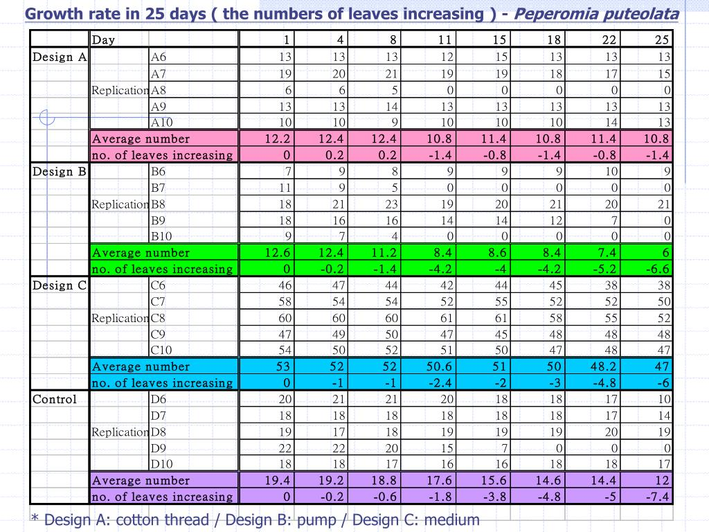 Growth rate in 25 days ( the numbers of leaves increasing ) -