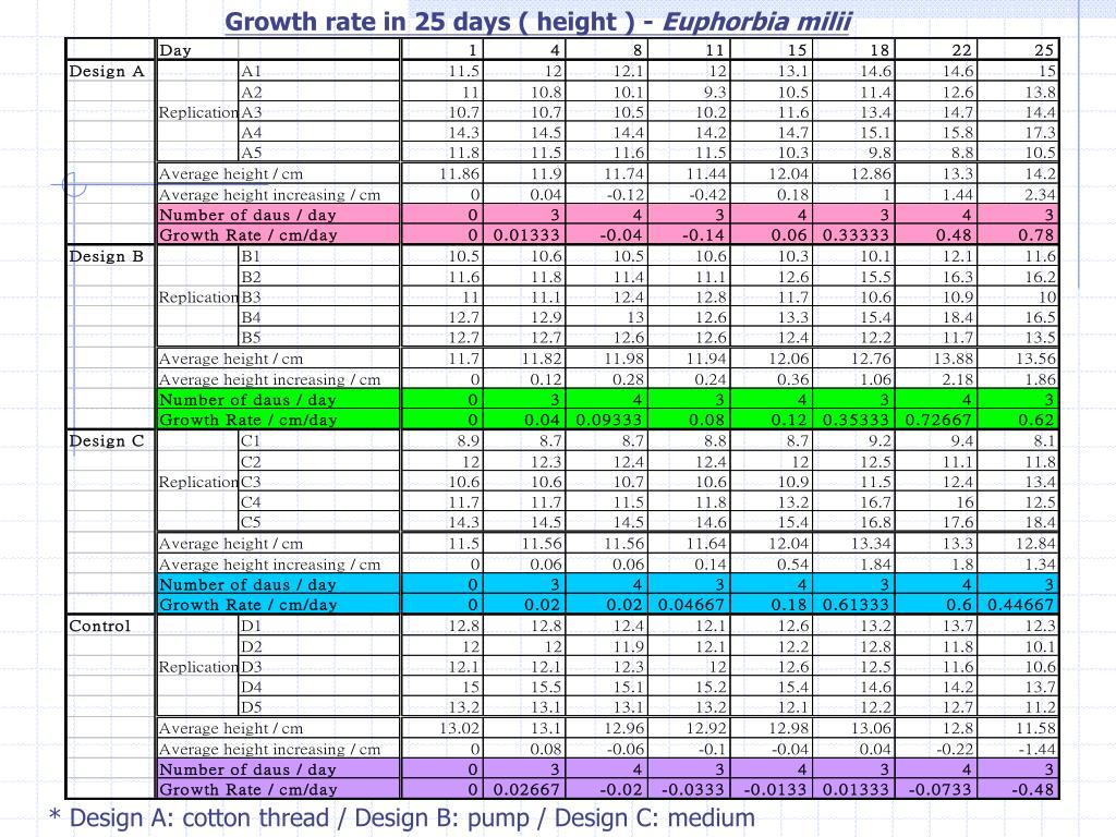 Growth rate in 25 days ( height ) -