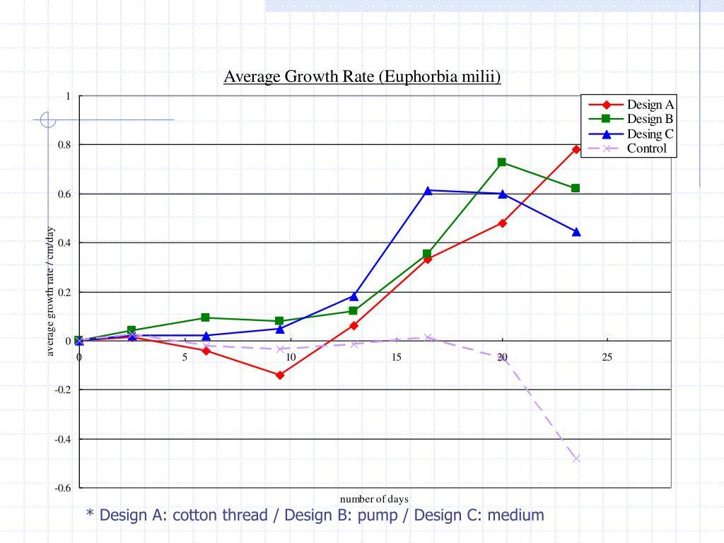* Design A: cotton thread / Design B: pump / Design C: medium