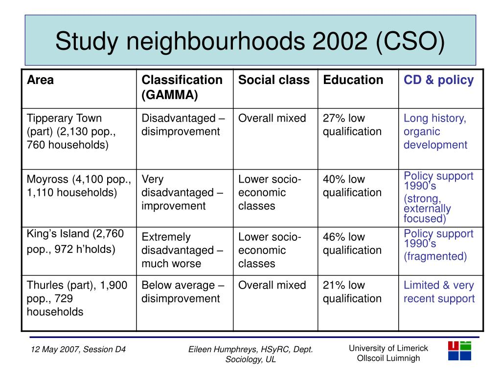 Study neighbourhoods 2002 (CSO)