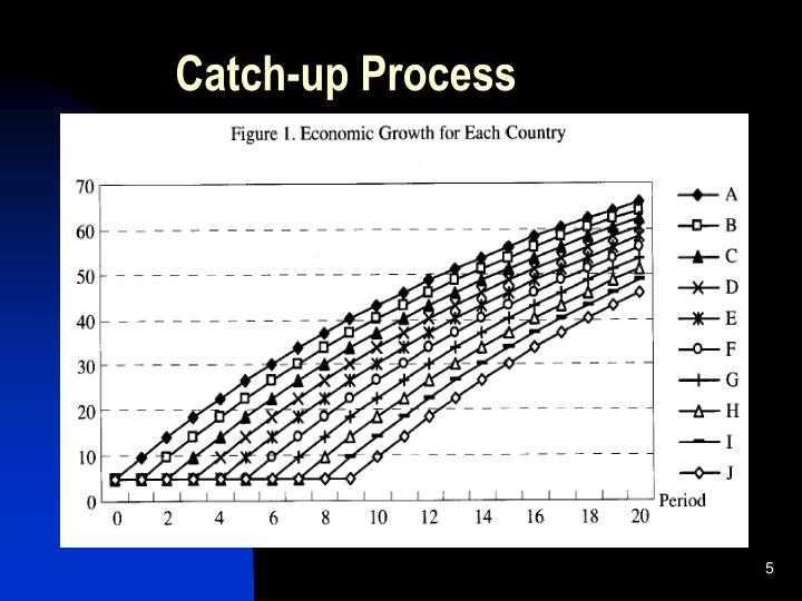 Catch-up Process
