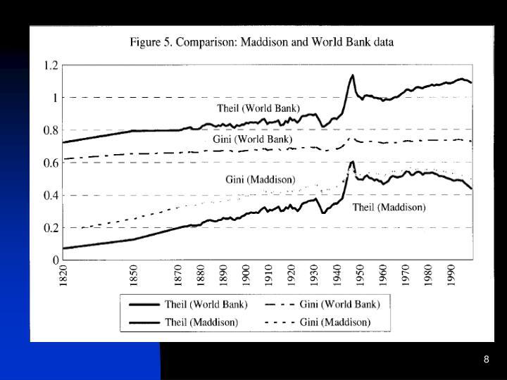 Gini coefficient, 1820 - 1990