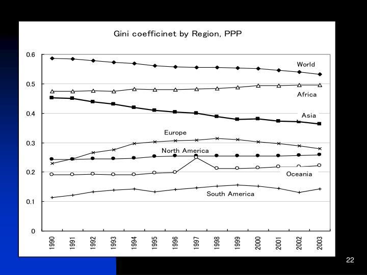 Gini coefficient by region