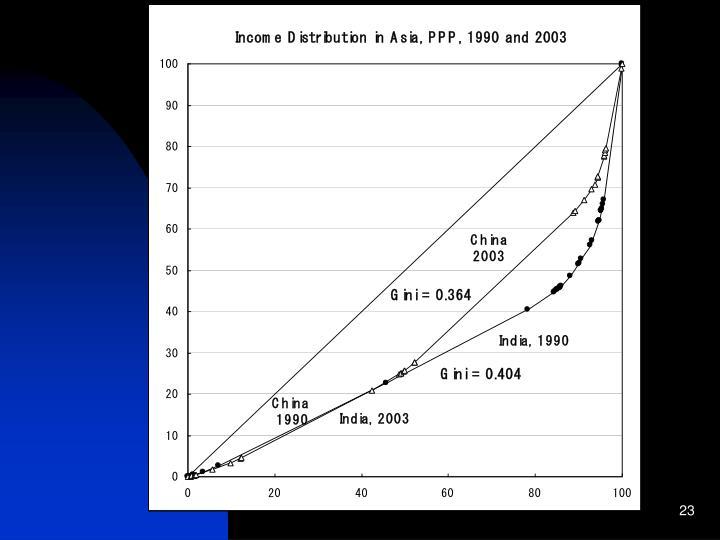 Income distribution in Asia