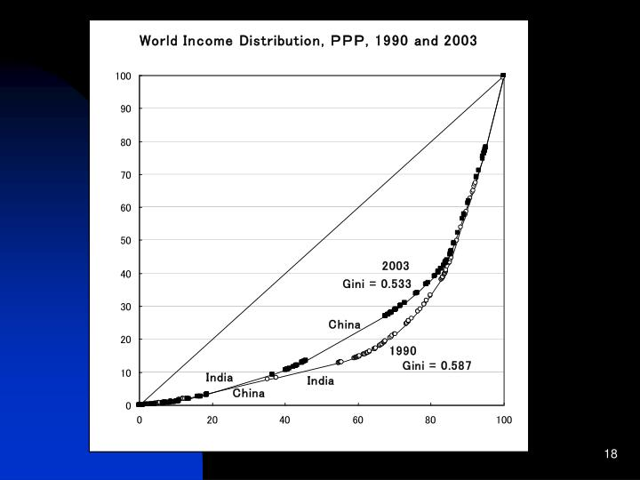 World income distribution, PPP, 1990 and 2003