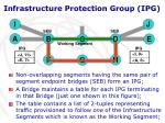 infrastructure protection group ipg