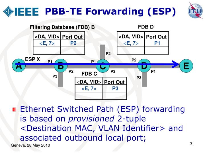 Pbb te forwarding esp