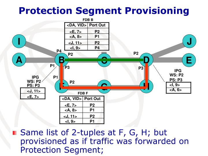 Protection Segment Provisioning
