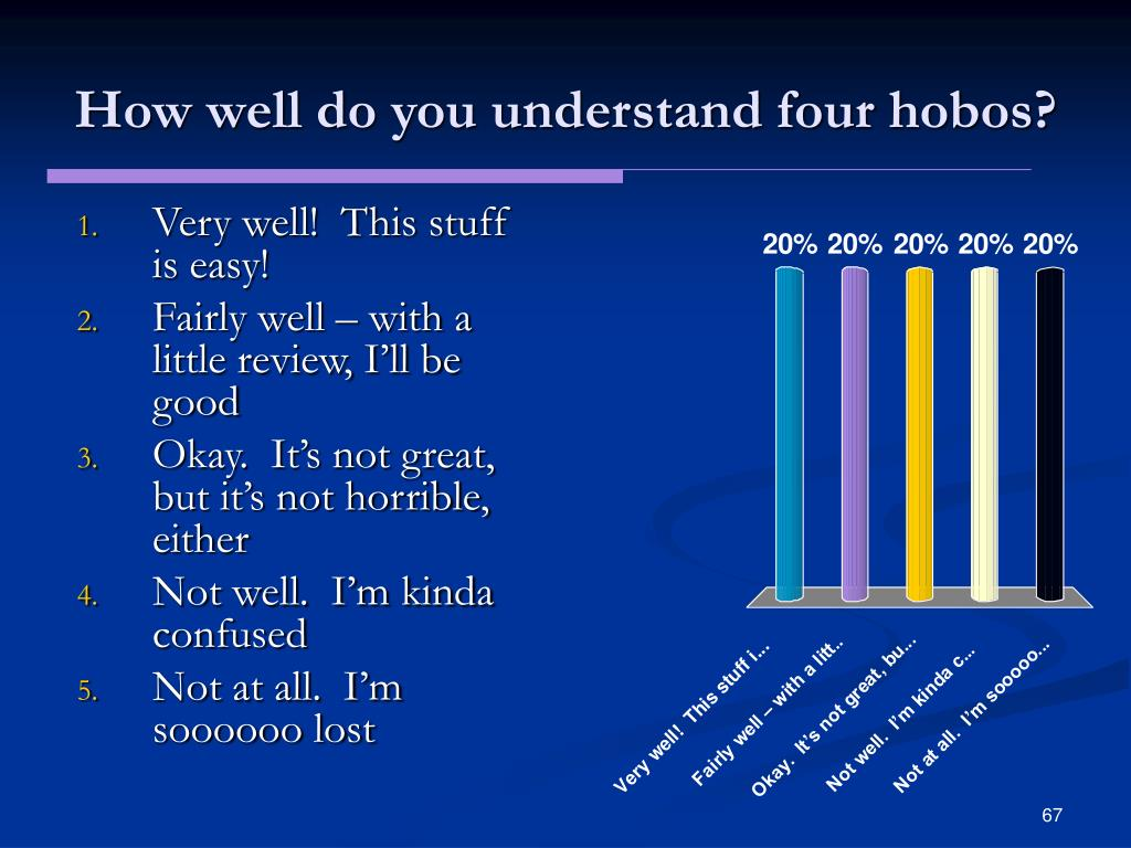 How well do you understand four hobos?