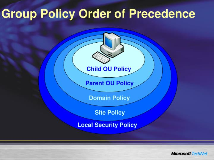 Group Policy Order of Precedence