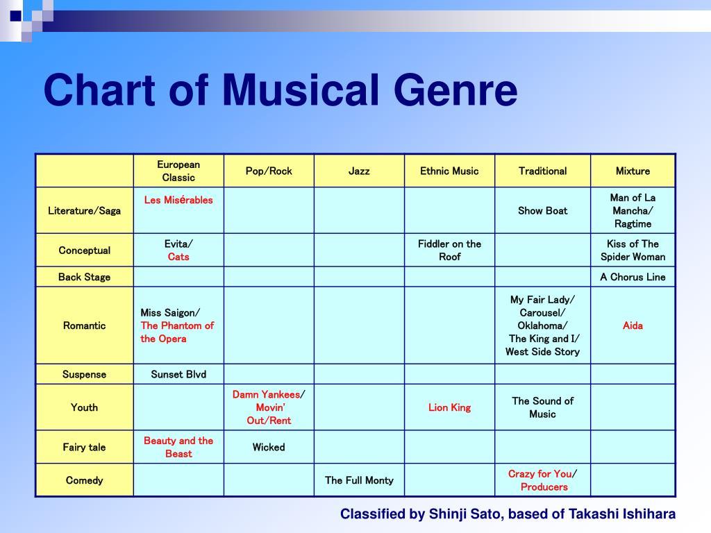 Chart of Musical Genre