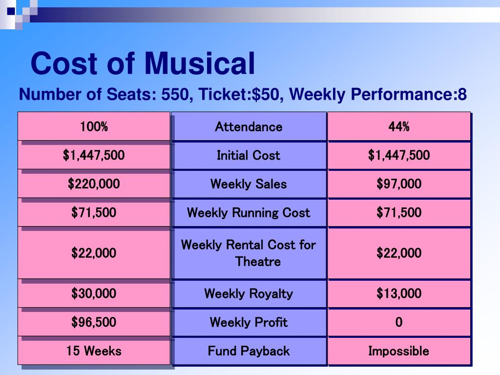 Cost of Musical