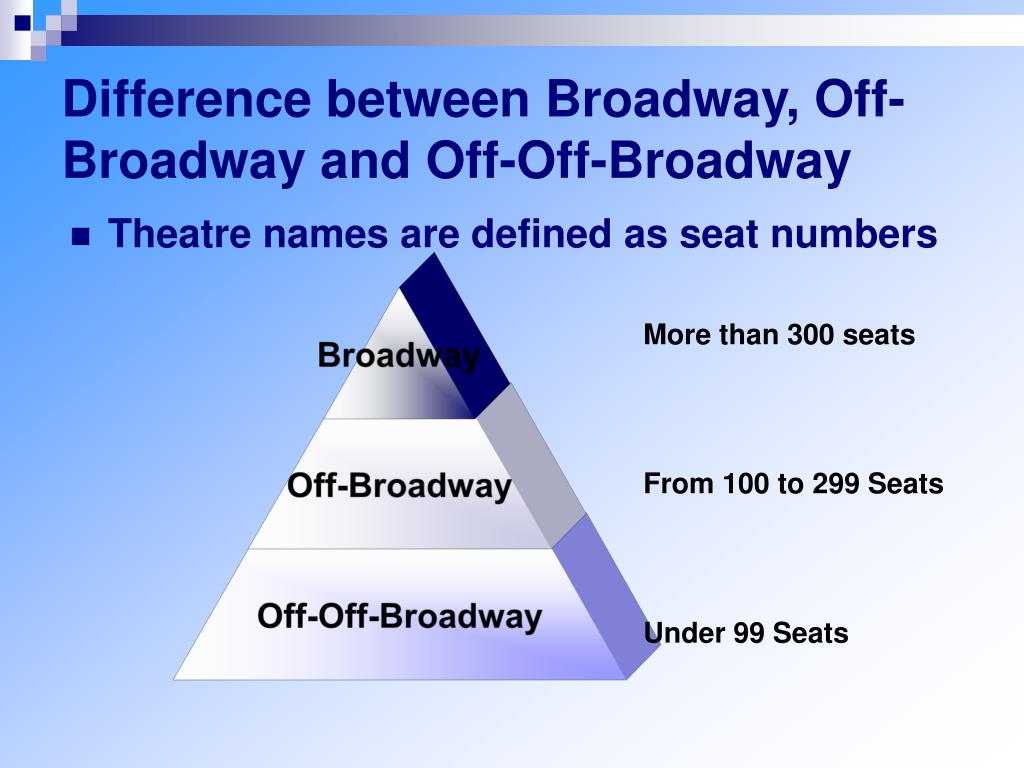 Difference between Broadway, Off-Broadway and Off-Off-Broadway