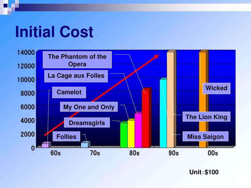 Initial Cost