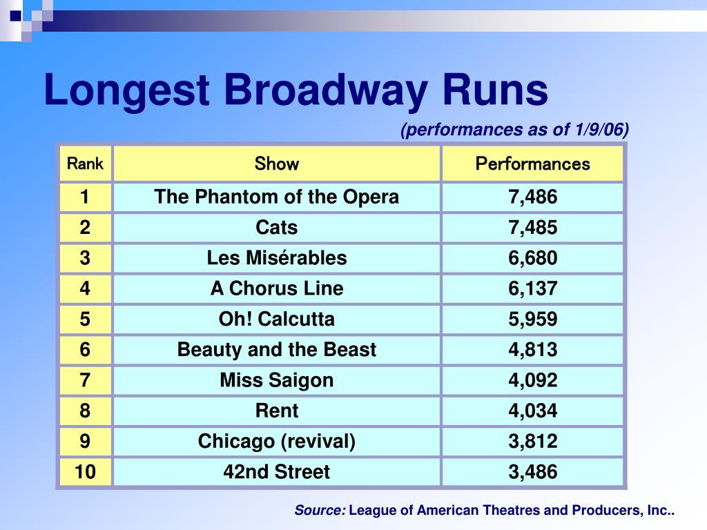 Longest Broadway Runs