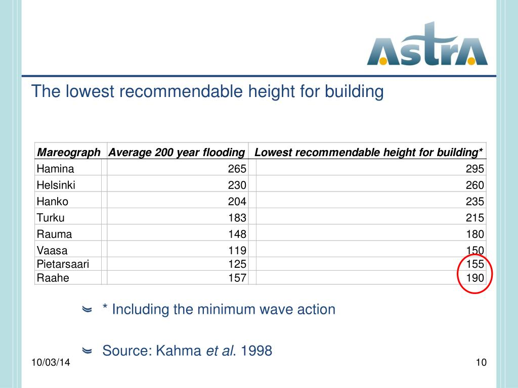 The lowest recommendable height for building