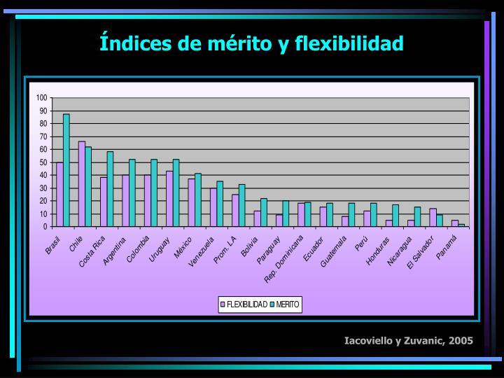 Índices de mérito y flexibilidad