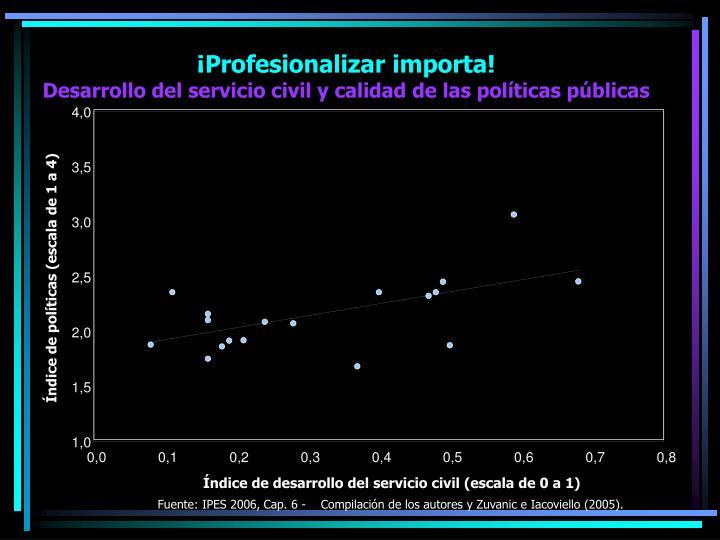Fuente: IPES 2006, Cap. 6 -    Compilación de los autores y Zuvanic e Iacoviello (2005).