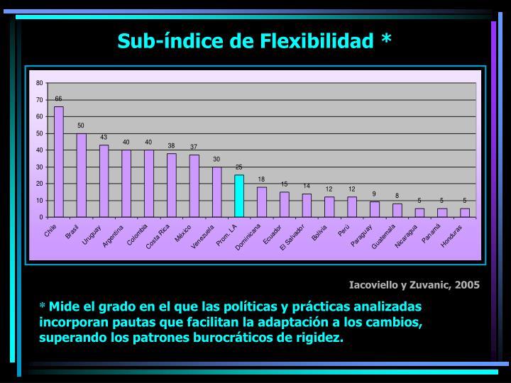 Sub-índice de Flexibilidad