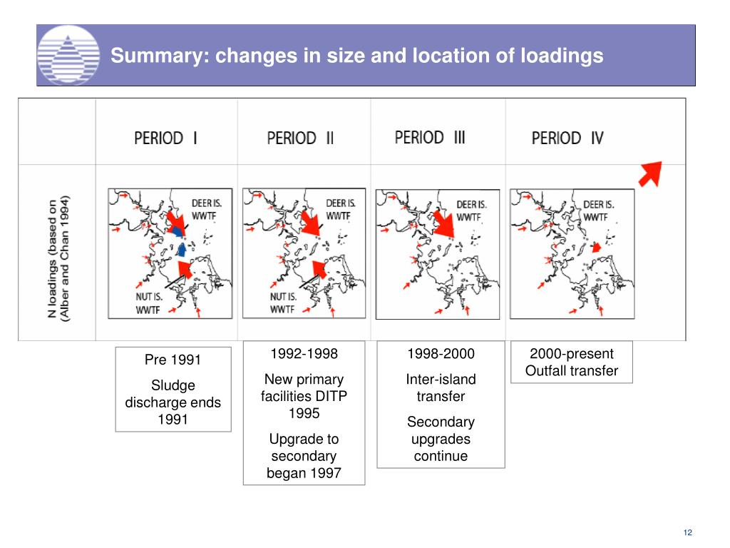 Summary: changes in size and location of loadings