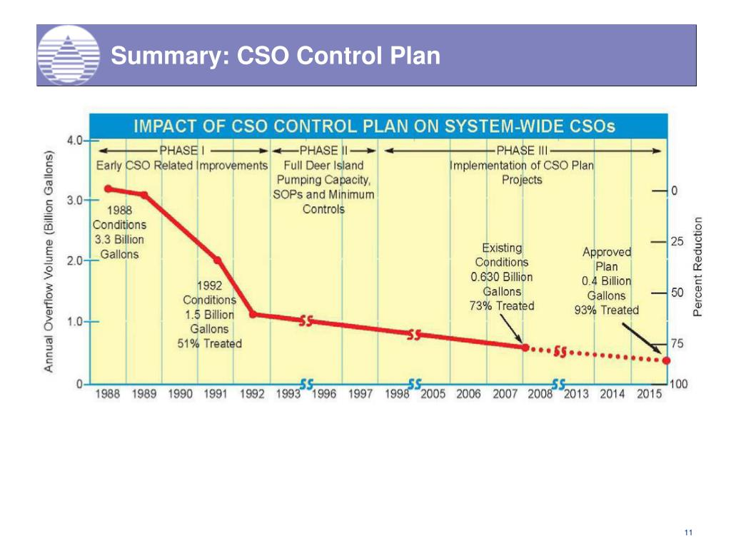 Summary: CSO Control Plan