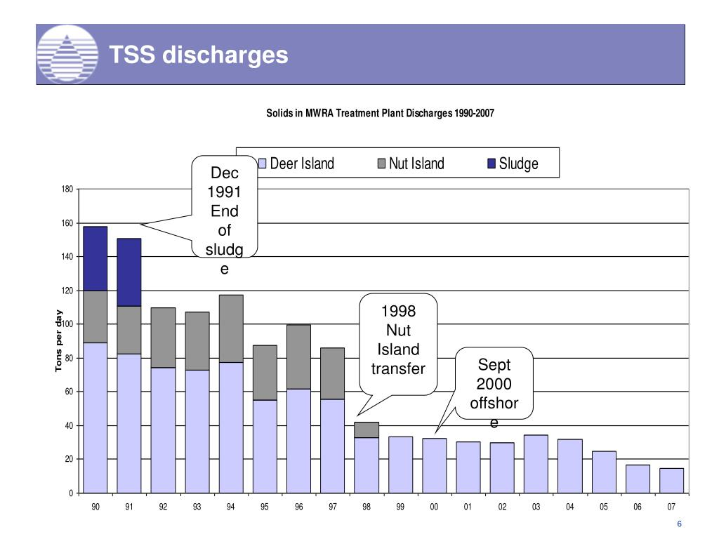 TSS discharges