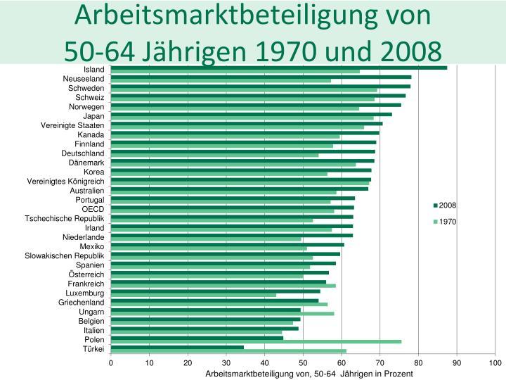 Arbeitsmarktbeteiligung