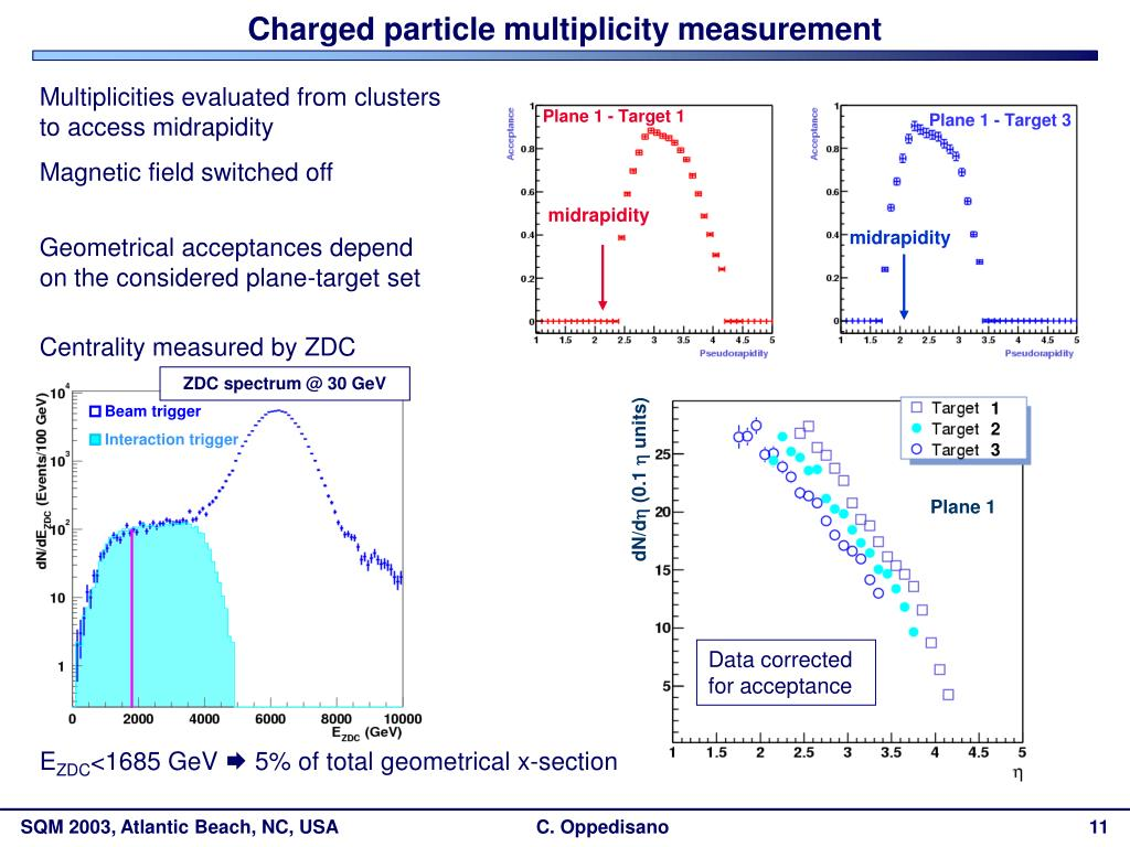 Charged particle multiplicity measurement