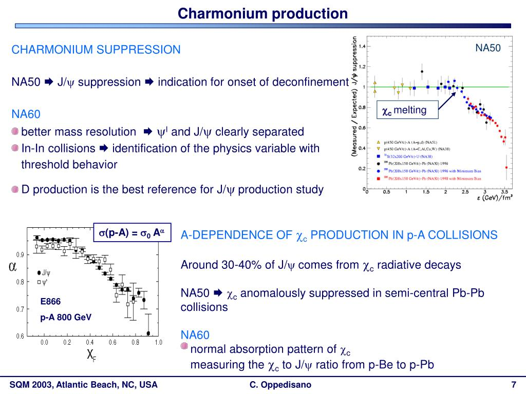 Charmonium production